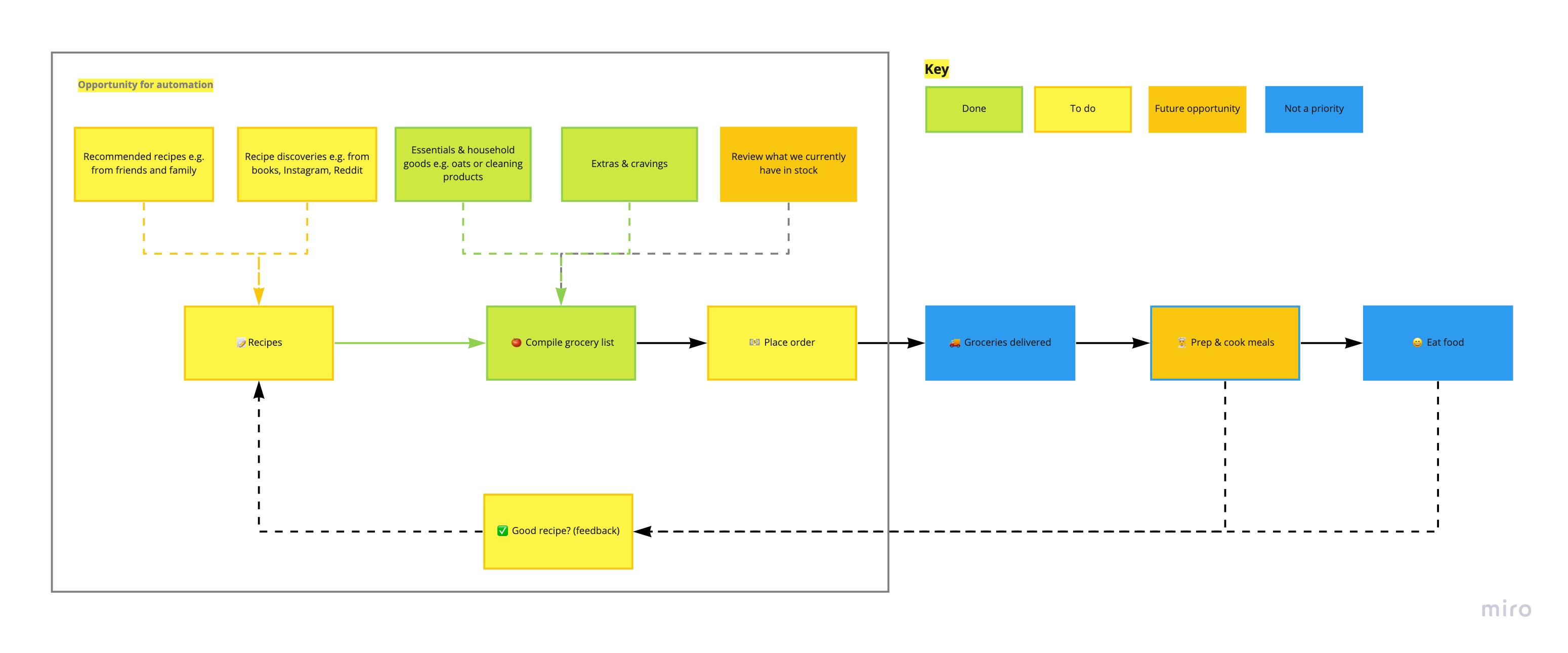 Flow diagram of our grocery ordering process - before working on it